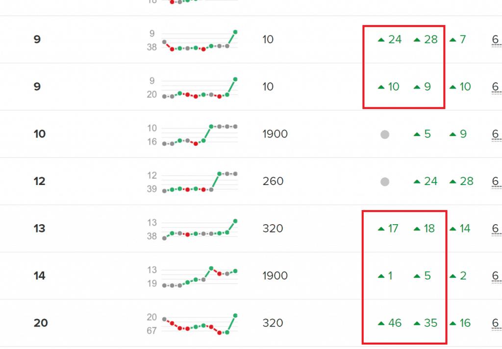 Google Ranking Changes after BERT