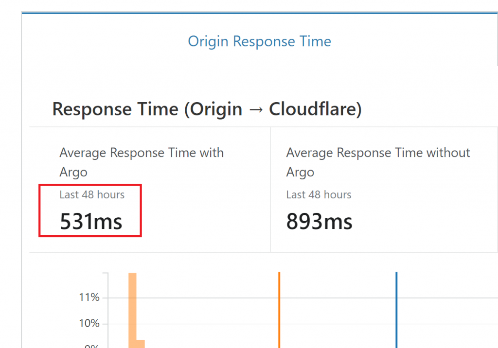 Cloudflare Argo Reduces the Time from the Origin to the EDGE Server