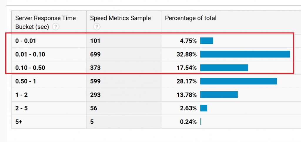 Check the Median and Not the Arithmetic Mean for Page Speeds