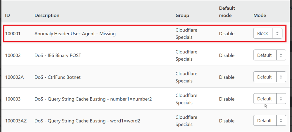 Cloudflare User Agent Missing Rule