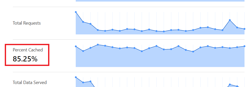 Cache Hit Ratio on Cloudflare