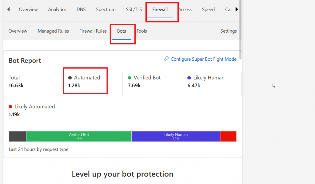 Bot Management in Cloudflare