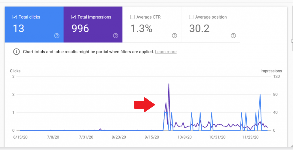 Article Performance Jump After Changing the Keywords on my Site WP-Tweaks